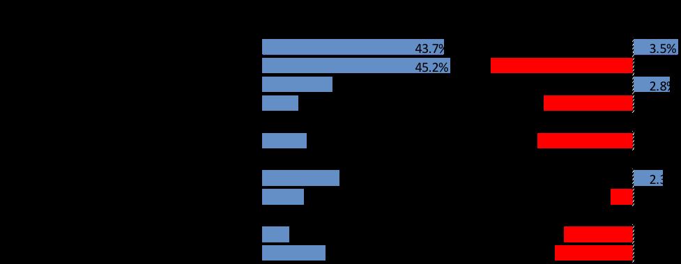 Exhibit: Comparative Returns of Major Indices